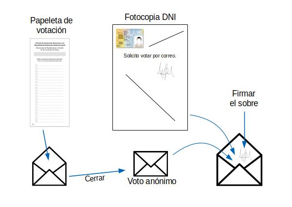 Diagrama del sistema de doble sobre para voto por correo