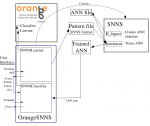 Diagram of OrangeSNNS 1.1